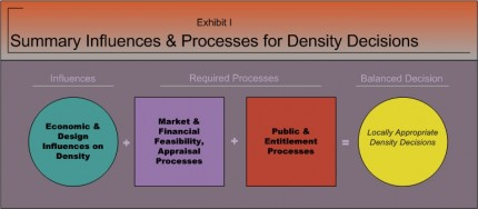 Summary Influences & Processes for Density Decisions