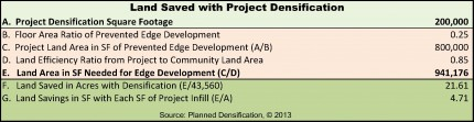 FARMLAND SAVINGS INFILL DEVELOPMENT Pario Research